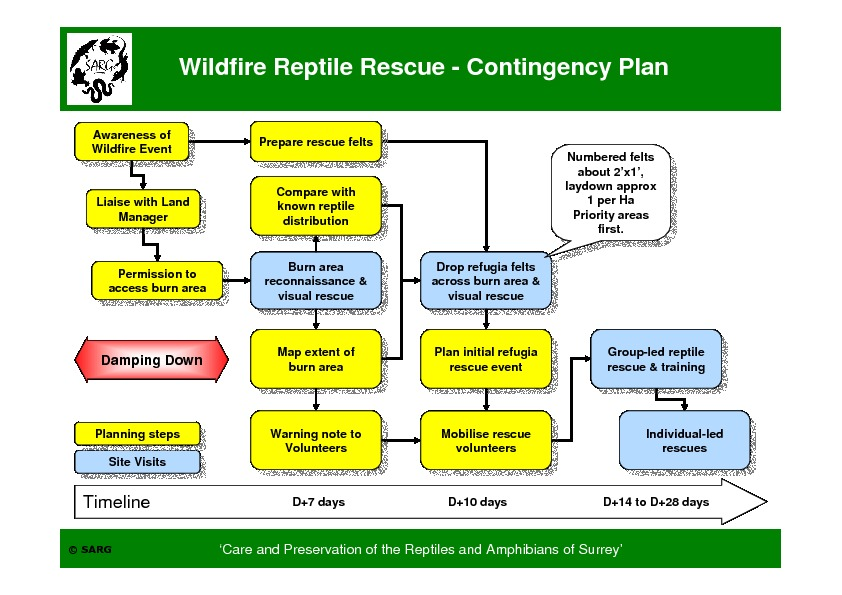 SARG Wildfire Contingency Plan